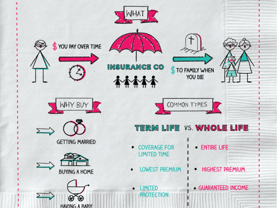 I Have No Debt! Is Life Insurance Really Necessary?